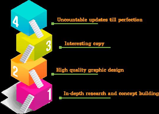 Benefits of Infographic